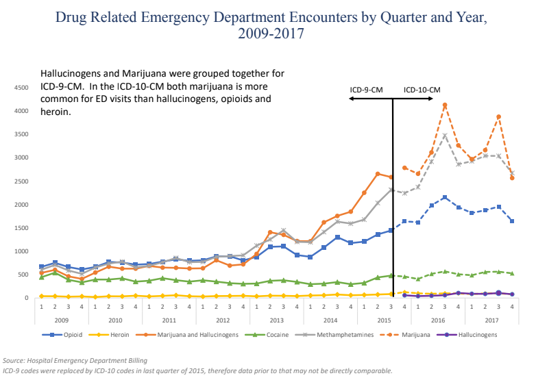 Drug related emergency department encounters by quarter and year
