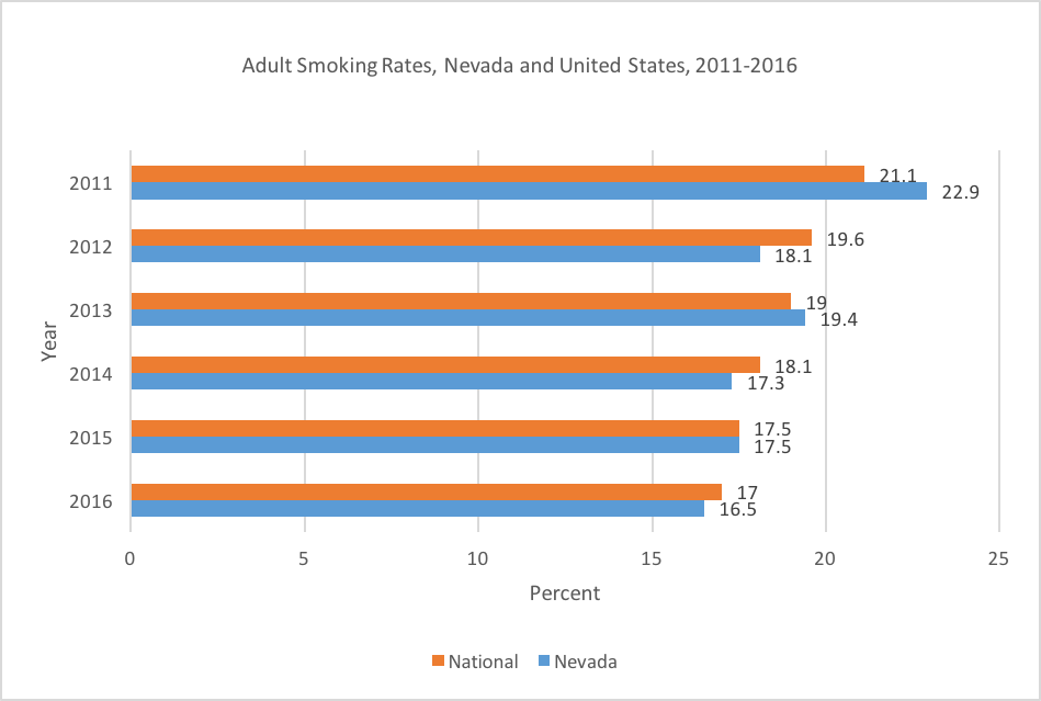 Adult Smoking Rates, Nevada and United States