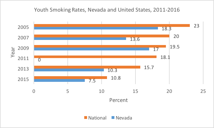 Youth smoking rates, Nevada and united states
