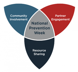 National Prevention Week Venn Diagram