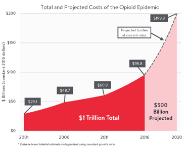 Total Projected Costs of the Opioid Epidemic (Graph)