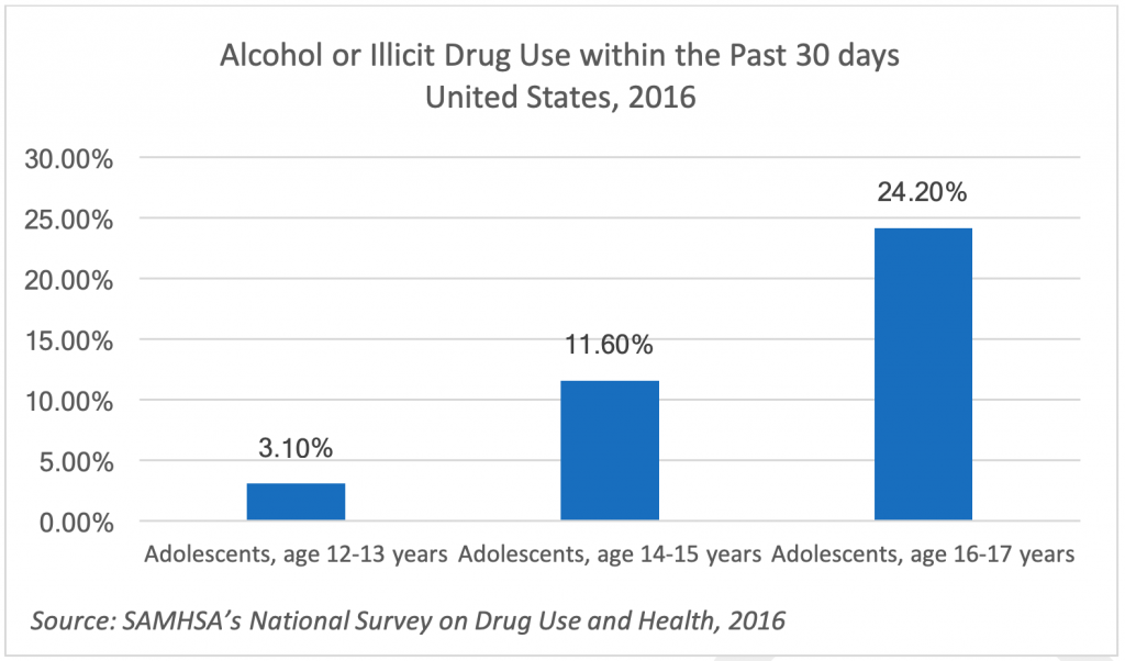 Alcohol or Illicit Drug Use within the Past 30 days United States, 2016