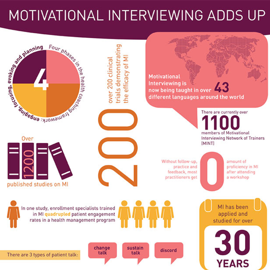 Graphic depiction of Motivational Interviewing facts 30 years after the original concept was initiated. Motivational interviewing (MI) is the only standardized, evidence-based approach for facilitating behavior change. The MI framework includes four steps: 1.) Engaging the patient; 2.) Focusing on an area of behavior change; 3.) Evoking motivation and commitment for the change; and, 4.) Planning the steps toward change. There are over 200 clinical trials and 1200 published studies on MI. MI is now taught in over 43 different languages.