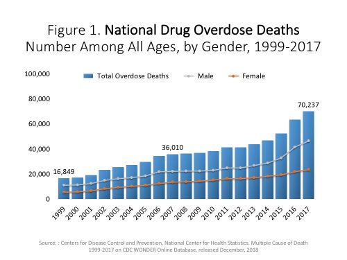 CDC chart that shows the progressive rise of drug overdose deaths beginning in 1999, with the toll in 2017 reaching 70,000 deaths in the U.S.