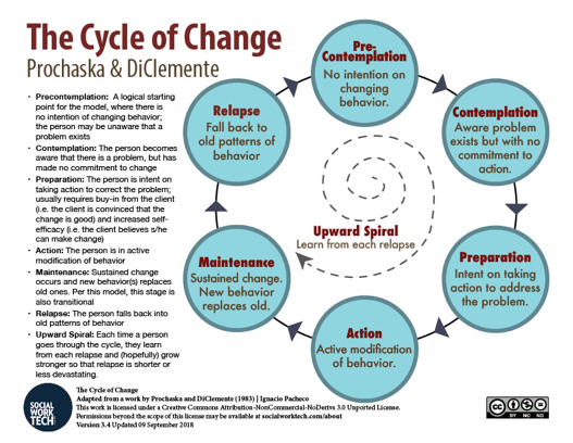 Graphic depiction of the Stages of Change Model. This model describes five stages that people go through on their way to change: precontemplation, contemplation, preparation, action, and maintenance.