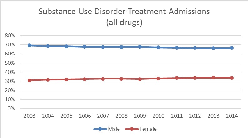 Substance Use Disorder Treatment Admissions (graph)(all drugs) Rates of males in substance use disorder treatment are consistently greater than that of females. In 2014 approximately 32% of adults in treatment were female and 68% were males.