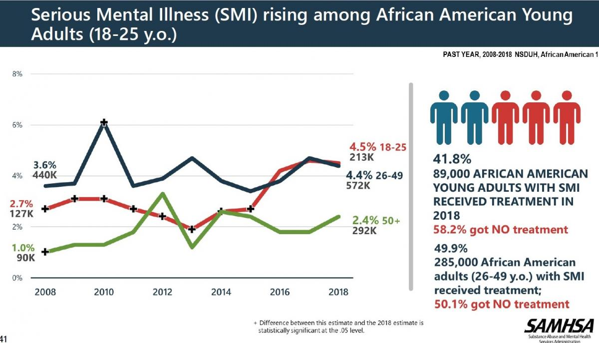 41.8% of African American Young adults with SMI received treatment in 2018. 58.2% got no treatment. Graph depicting this trend.