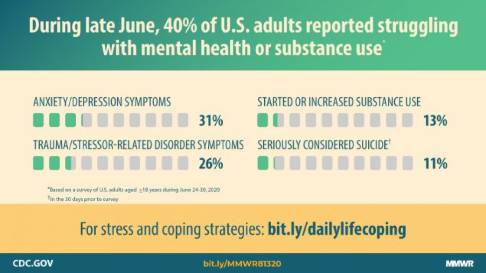 During late June, 40% of US adults reported struggling with mental health or substance use. For stress and coping strategies: biy.ly/dailylifecoping