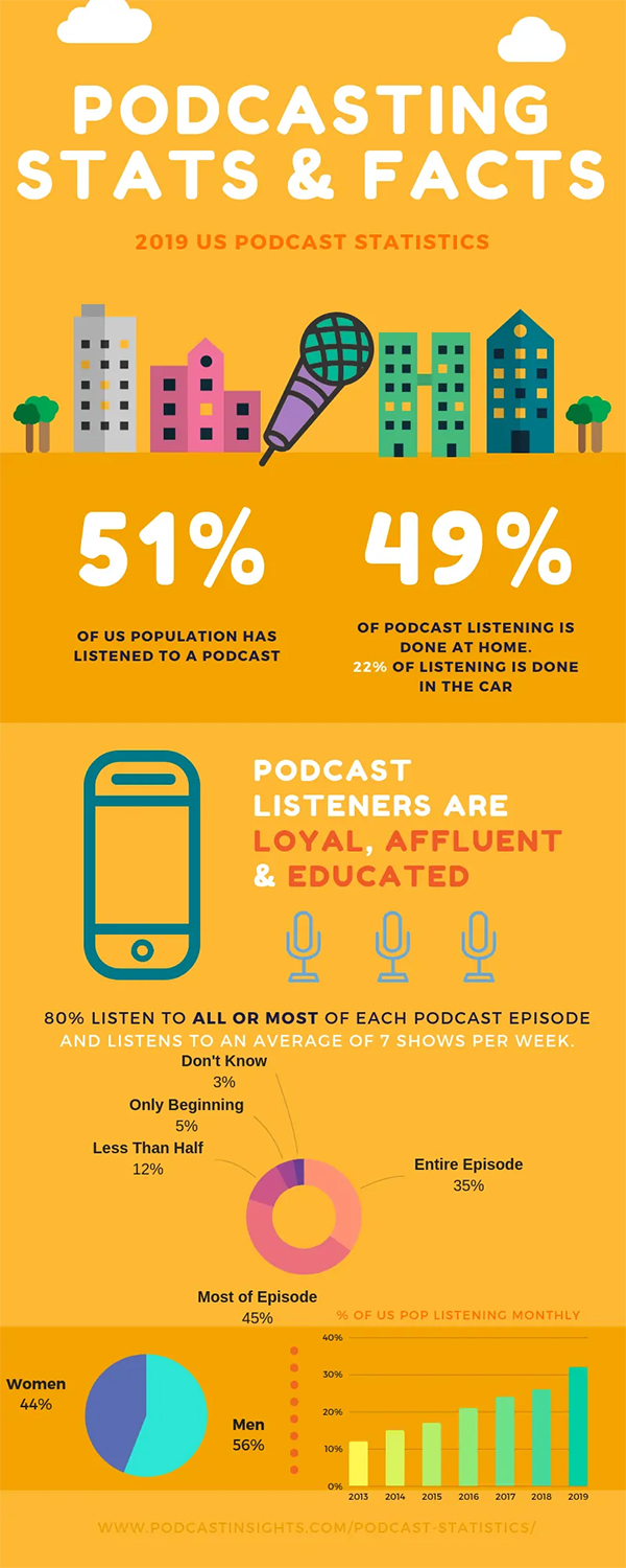A picture containing graphical depictions of 2019 US podcast statistics: 51% of US population has listened to a podcast. 49% of podcast listening is done at home. 22% of listening is done in the car. Podcast listeners are loyal, affluent & educated. 80% listen to all or most of each podcast episode and listes to an average of 7 shows per week. 44% of podcast listeners are women; 56% are men.