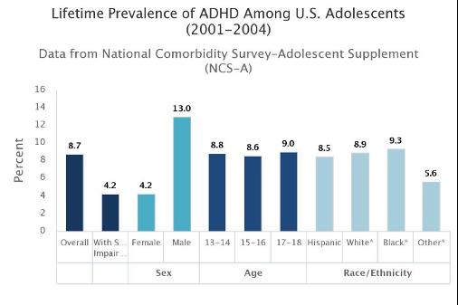 Lifetime prevelence of ADHD among U.S. Adolescents