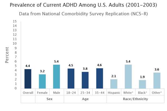 Prevalence of Current ADHD Among US Adults